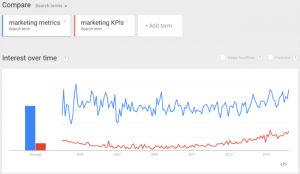 Google trends comparative keywords