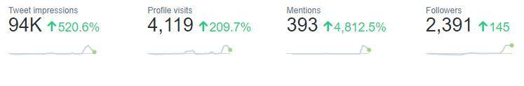 twitter marketing statistics