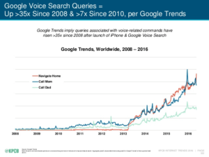 seo backlinks vs voice search graph