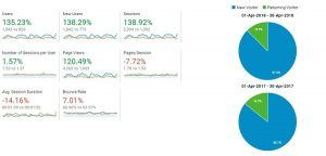Google Analytics definitions on the audience report.