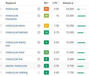 keywords for an ecommerce website design project.