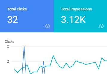 Website performance on Google search console.