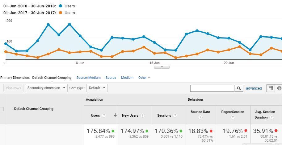 Google Analytics Traffic Report.