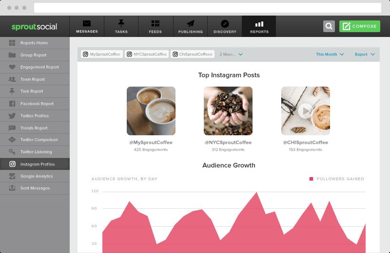 Screen showing social media analytics.