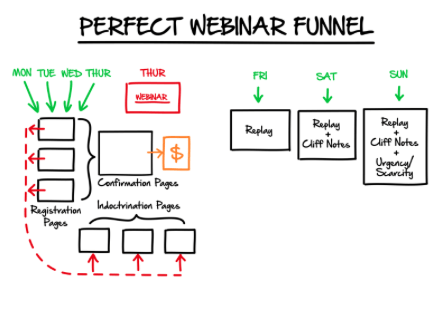 Clickfunnels Free Trial Funnel.