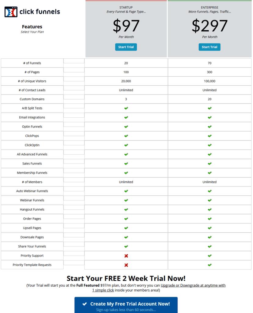 Breakdown of Clickfunnels pricing.