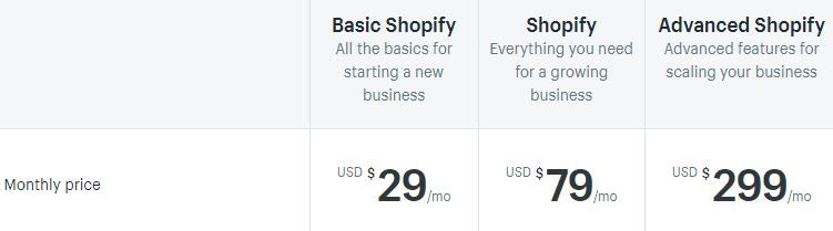 Shopify pricing vs clickfunnels